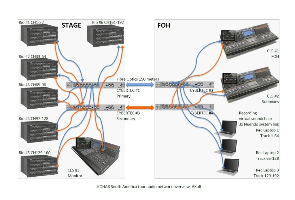 KOHAR SA-CL Series Audio Network Setup_©Arthur Koll